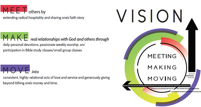 our vision logo including meeting, making, moving explanation